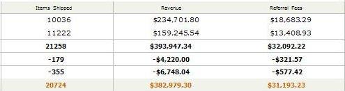 Amazon Thin Affiliate Store Sales