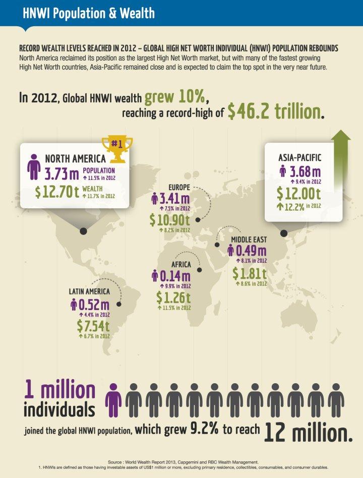 HNWI High Net Worth Individuals