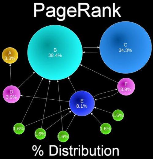 Google PageRank Distribution Algorithm