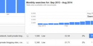 Private Blog Network SEO Traffic