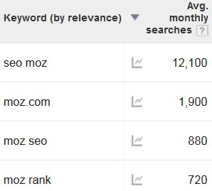 SEO Moz Search Traffic