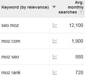 SEO Moz Search Traffic