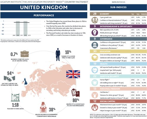UK Foreign Direct Investment